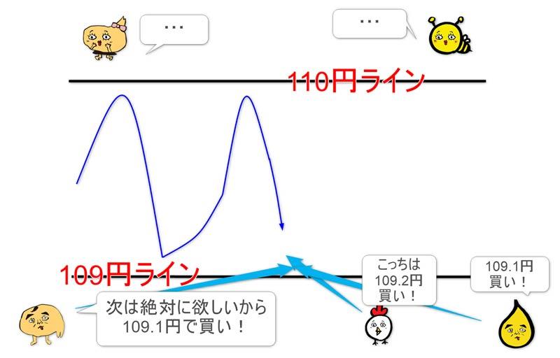 テクニカルチャート