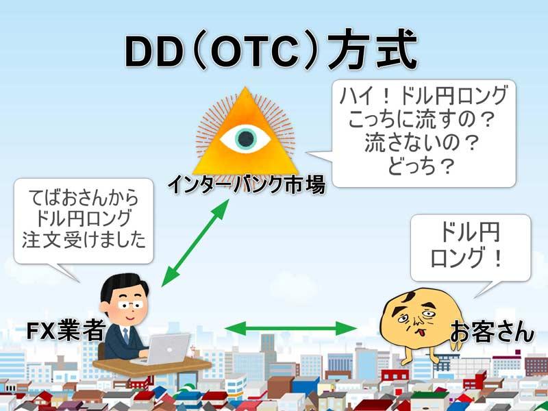 DD方式の説明
